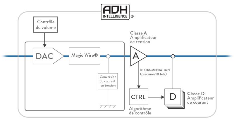 technologies adh intelligence audio t tech