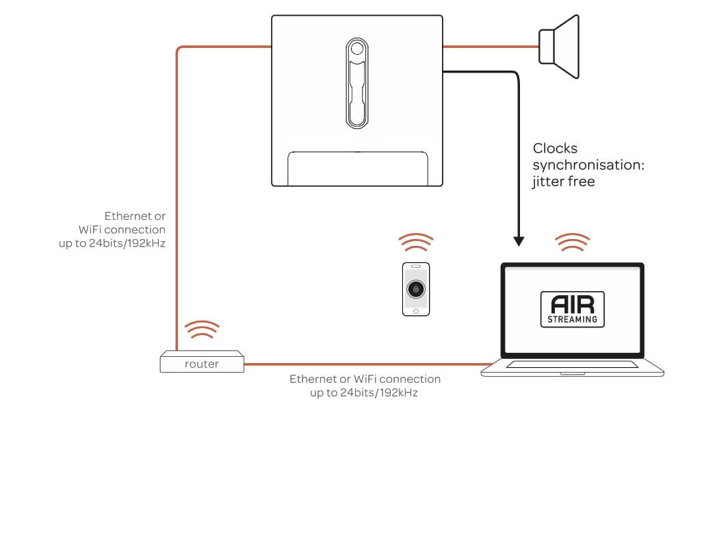 Devialet Technology AIR Schema